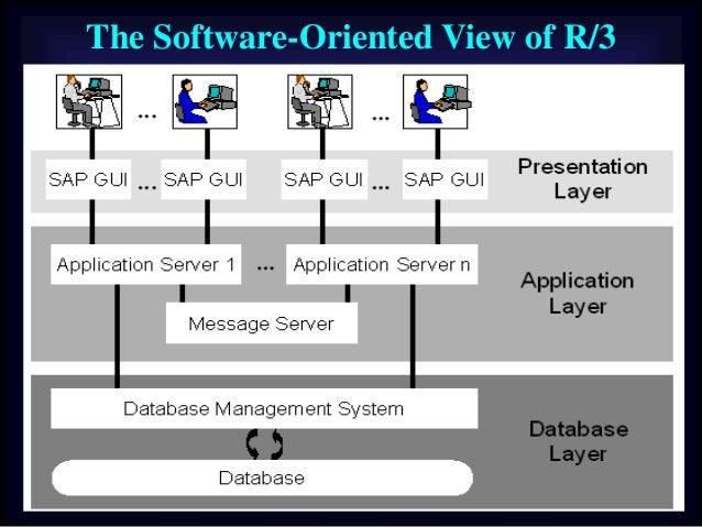 Sap basis user administration online training session for Sap r 3 architecture