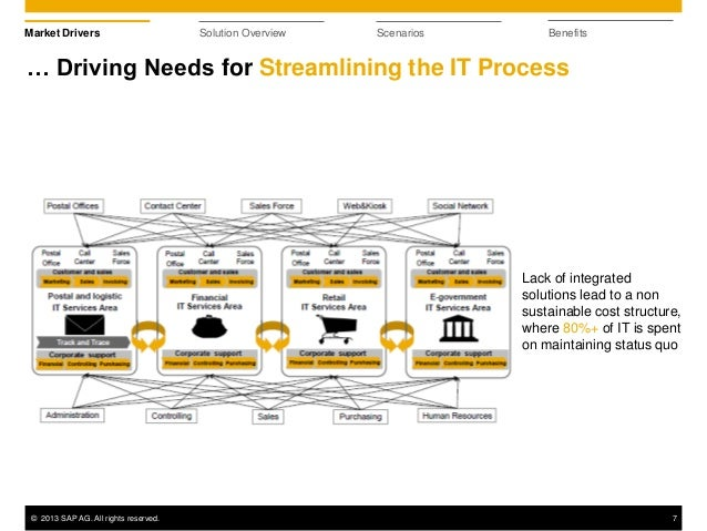 sap ag in 2006 driving corporate transformation ¤sap ag 2006, novartis ebc  corporate purchasing driving use of individual-owned mobile  business process transformation.