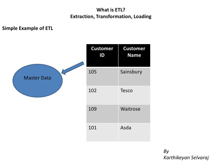 What is ETL?                        Extraction, Transformation, LoadingSimple Example of ETL                              ...