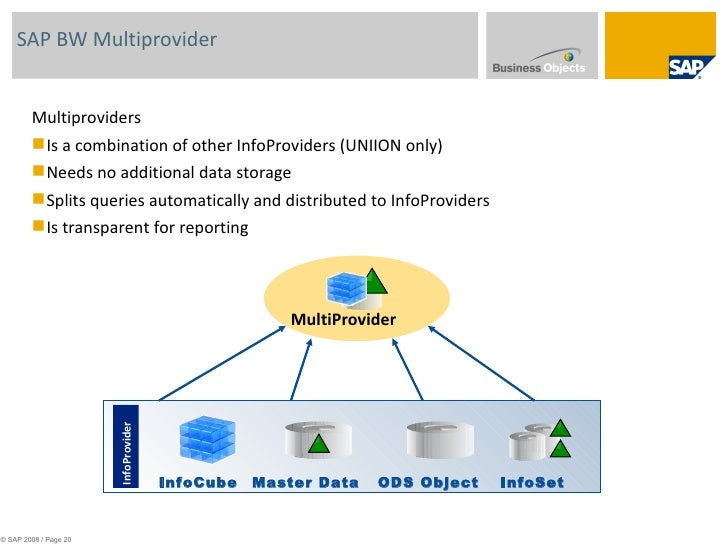 Sap bi training with bo integrations sap bw multiprovider multiproviders is a malvernweather Gallery