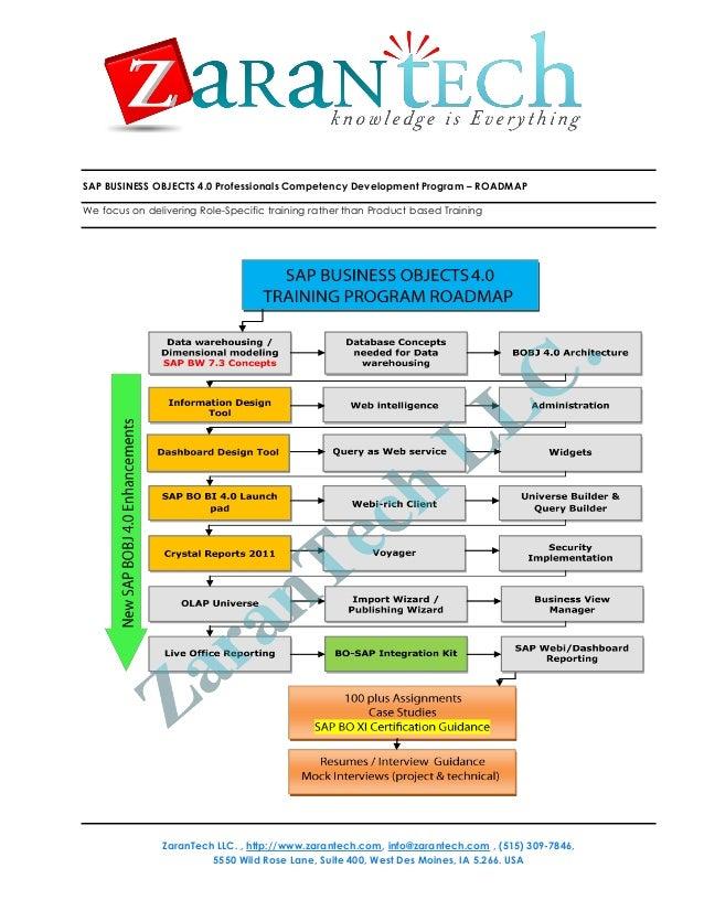 SAP Business Objects BO BI 4.0 Training Roadmap - ZaranTech