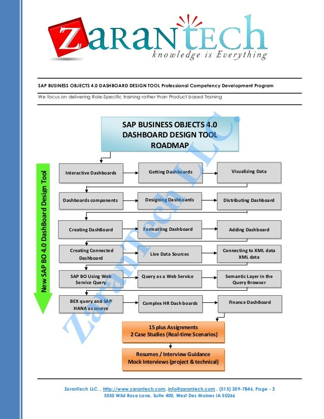 how to create dashboard in sap bo