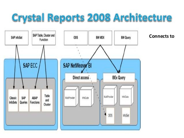 Sap Business Objects Solutioning Framework Architecture