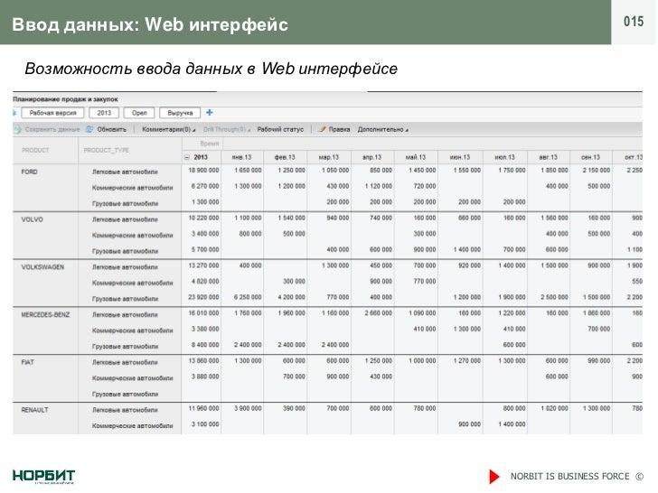 Ввод данных: Web интерфейс                                         015 Возможность ввода данных в Web интерфейсе          ...