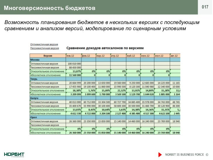 Многоверсионность бюджетов                                                    017Возможность планирования бюджетов в неско...