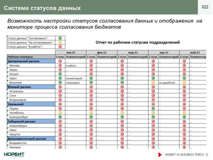 Система статусов данных                                                      022 Возможность настройки статусов согласован...