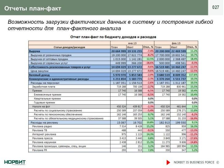 Отчеты план-факт                                                             027Возможность загрузки фактических данных в ...
