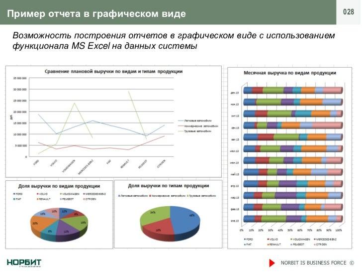 Пример отчета в графическом виде                                            028Возможность построения отчетов в графическо...