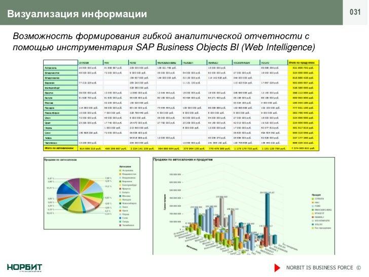 Визуализация информации                                                         031Возможность формирования гибкой аналити...