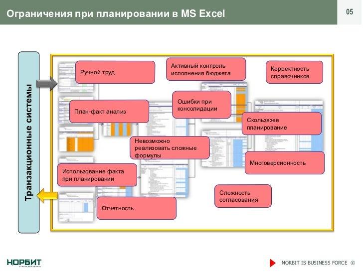 Ограничения при планировании в MS Excel                                                                                  0...