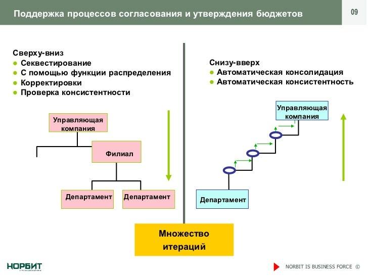 Поддержка процессов согласования и утверждения бюджетов                         09Сверху-вниз Секвестирование            ...