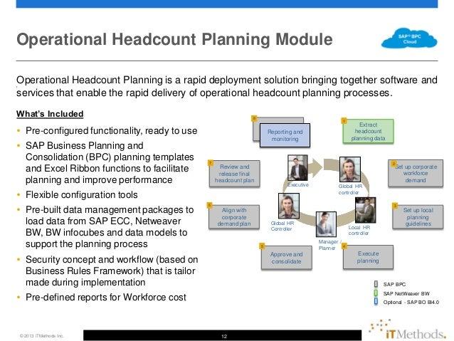 SAP S/4 HANA Roadmap Update