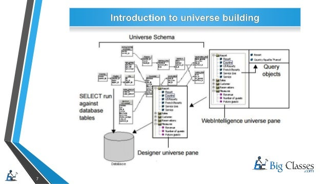 SAP Business Objects Universe Designer & Introduction to Business Int…