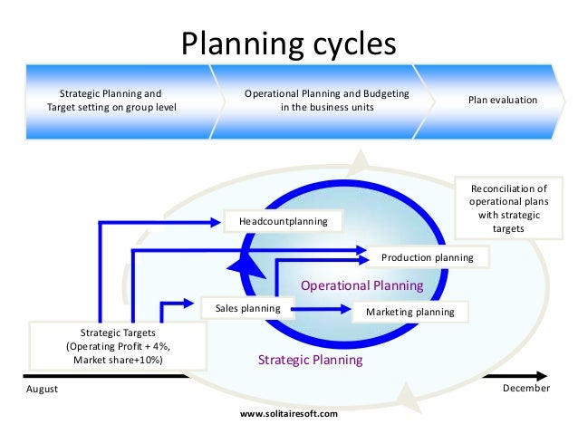 business planning and budget setting cycle