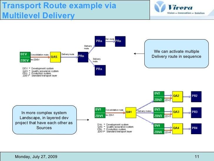 sap change and transport management rh slideshare net