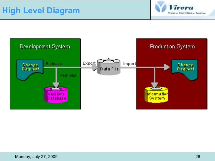 monday, july 27, 2009 26 high level diagram