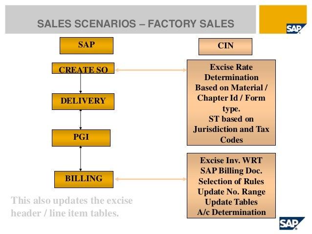 Factory Calendar Sales Organization Sap : Sap cin country version india