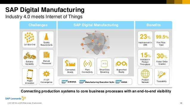 10© 2017 SAP SE or an SAP affiliate company. All rights reserved. SAP Digital Manufacturing Industry 4.0 meets Internet of...