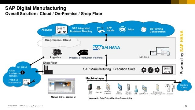 15© 2017 SAP SE or an SAP affiliate company. All rights reserved. Machine Cloud IoT Cloud SAP Digital Manufacturing Overal...