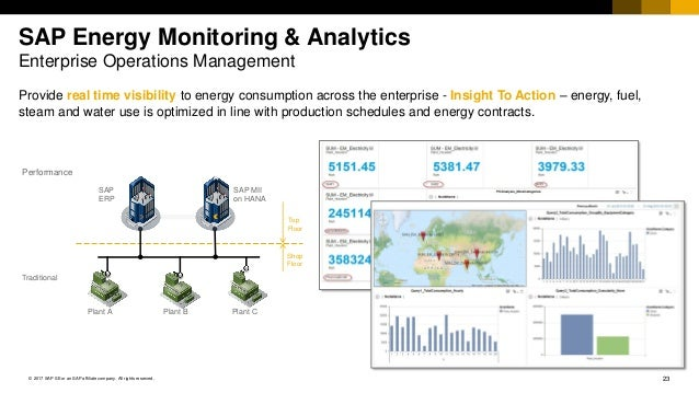 23© 2017 SAP SE or an SAP affiliate company. All rights reserved. Provide real time visibility to energy consumption acros...