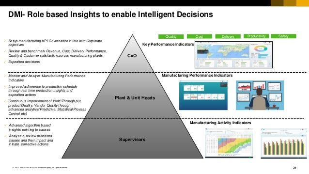 28© 2017 SAP SE or an SAP affiliate company. All rights reserved. DMI- Role based Insights to enable Intelligent Decisions...