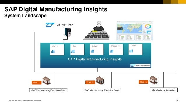 30© 2017 SAP SE or an SAP affiliate company. All rights reserved. SAP Digital Manufacturing Insights System Landscape SAP ...