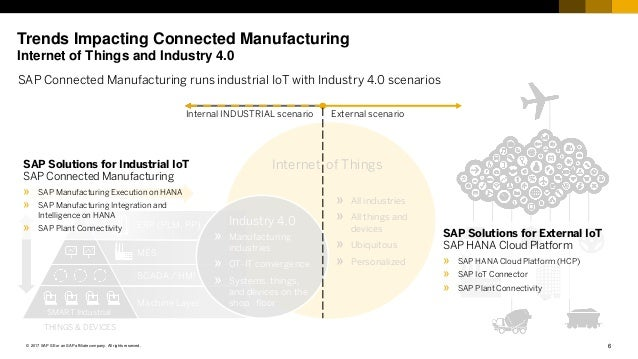 6© 2017 SAP SE or an SAP affiliate company. All rights reserved. Trends Impacting Connected Manufacturing Internet of Thin...