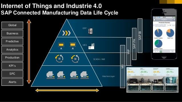 9© 2017 SAP SE or an SAP affiliate company. All rights reserved. Internet of Things and Industrie 4.0 SAP Connected Manufa...