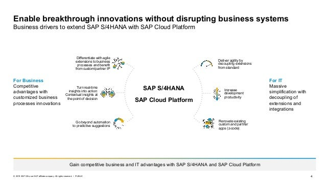SAP Cloud Platform for SAP S/4HANA: Accelerate your move to