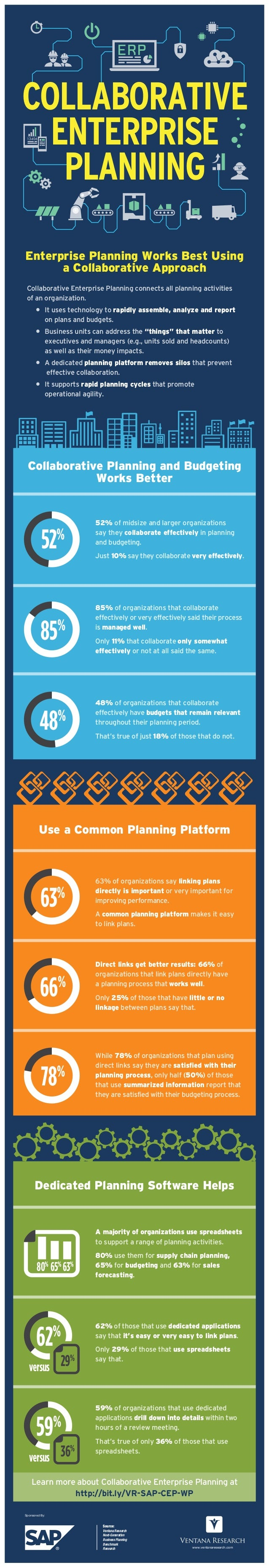 52% of midsize and larger organizations say they collaborate effectively in planning and budgeting. Just 10% say they coll...