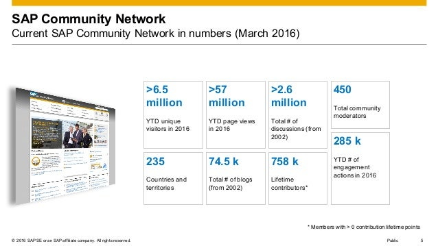 © 2016 SAP SE or an SAP affiliate company. All rights reserved. 5Public SAP Community Network Current SAP Community Networ...