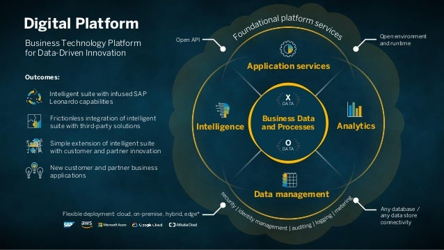 SAP Cloud Platform - The Business Platform for the
