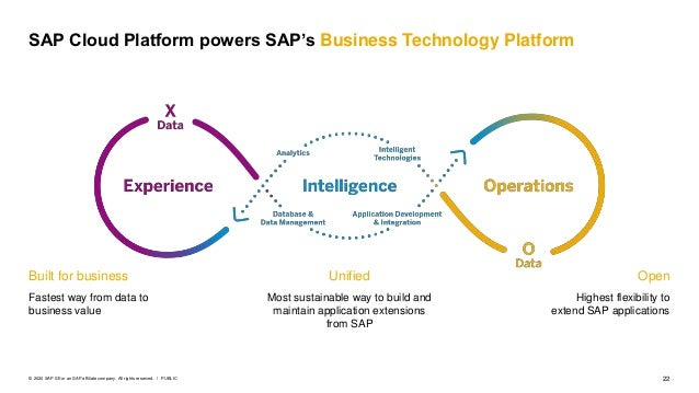 22PUBLIC© 2020 SAP SE or an SAP affiliate company. All rights reserved. ǀ SAP Cloud Platform powers SAP's Business Technol...