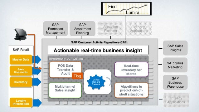 sap crm in automotive Sap automotive dealer portal is part of sap business suite 70 read this overview to learn about the functionalities of the new sap automotive dealer portal.