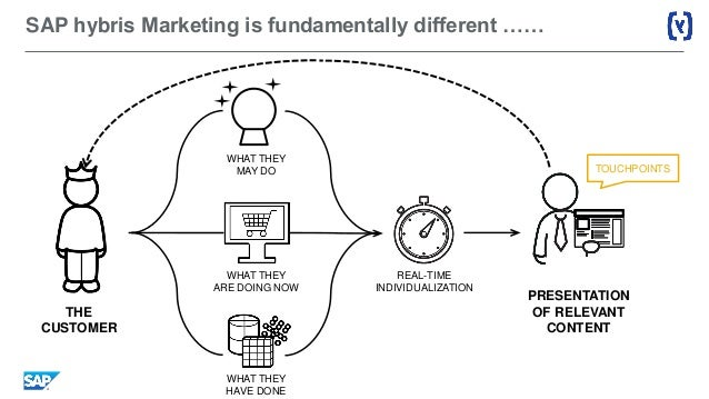 How does the lead user research process differ from and complement other traditional market research