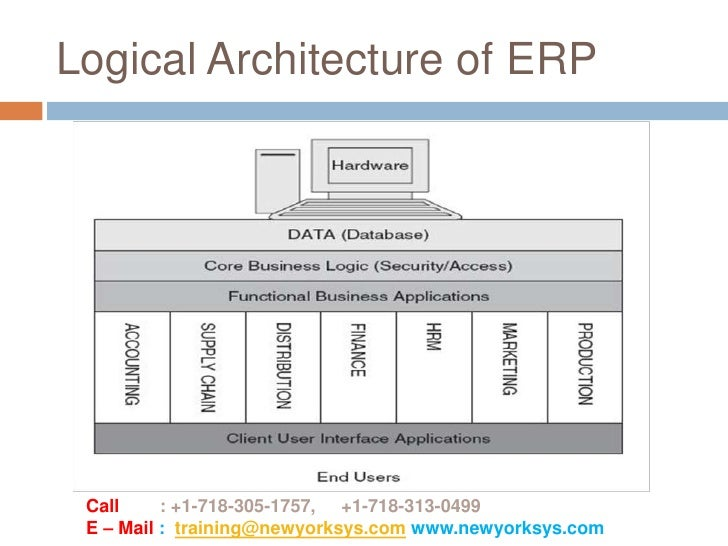 Sap Erp Introduction Overview
