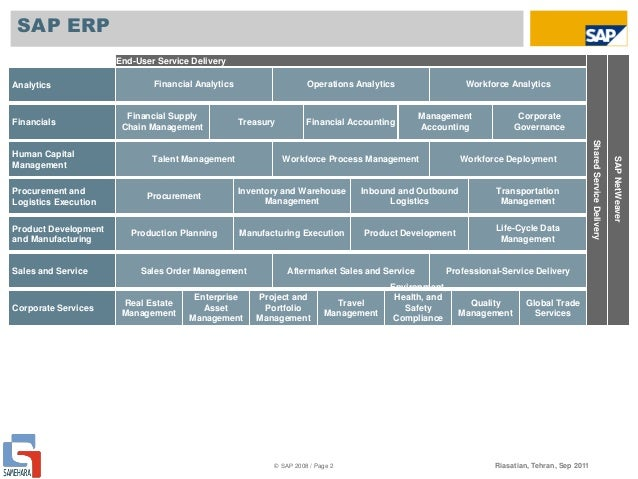 Sap Erp Solution Map