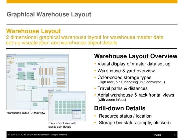 sap ewm detailed presentation, Presentation templates
