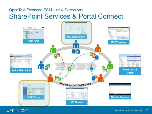 Sap Extended Ecm By Opentext 10 5 What S New