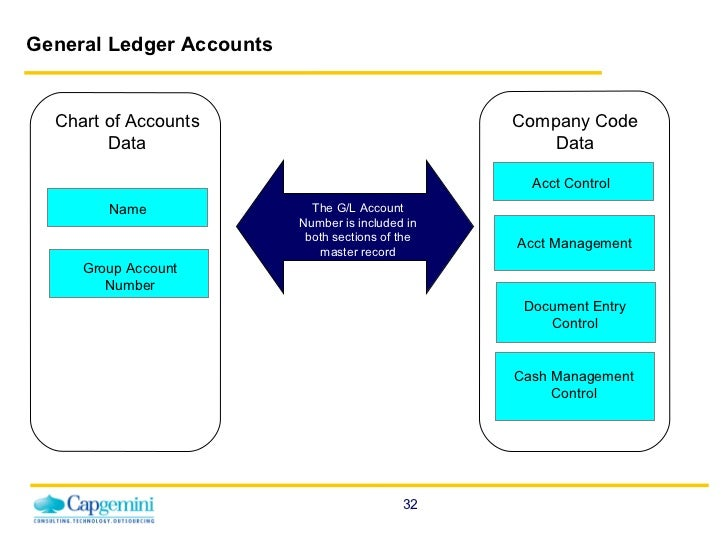 Diagram Of Ledger Account - Blog Wiring Diagrams