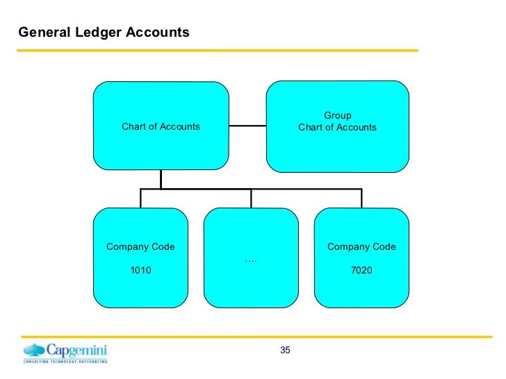 Key Differences Between Journal and Ledger
