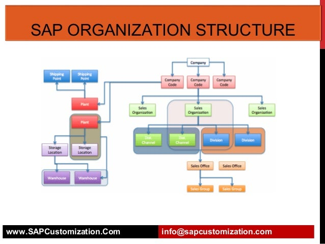 sap organization structure rh slideshare net sap mm org structure diagram sap mm org structure diagram