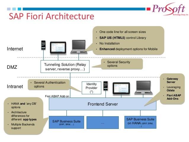 Sap fiori overview 1 0