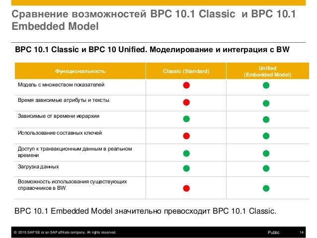 © 2015 SAP SE or an SAP affiliate company. All rights reserved. 14Public Сравнение возможностей BPC 10.1 Classic и BPC 10....