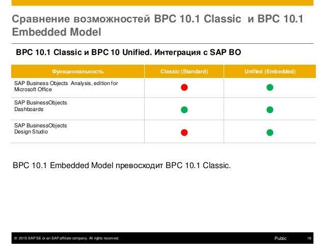 © 2015 SAP SE or an SAP affiliate company. All rights reserved. 16Public Сравнение возможностей BPC 10.1 Classic и BPC 10....