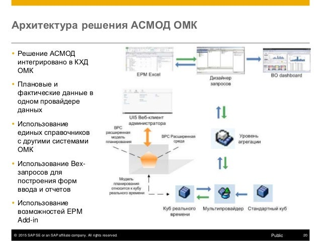 © 2015 SAP SE or an SAP affiliate company. All rights reserved. 20Public Архитектура решения АСМОД ОМК  Решение АСМОД инт...