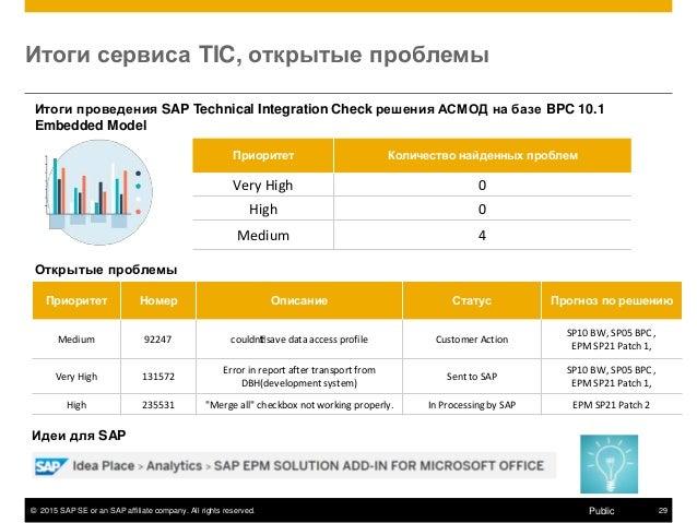 © 2015 SAP SE or an SAP affiliate company. All rights reserved. 29Public Итоги сервиса TIC, открытые проблемы Приоритет Ко...