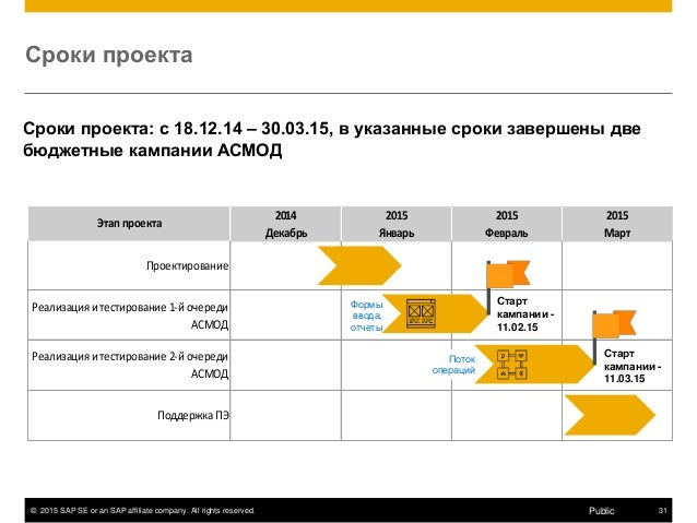 © 2015 SAP SE or an SAP affiliate company. All rights reserved. 31Public Сроки проекта Сроки проекта: с 18.12.14 – 30.03.1...