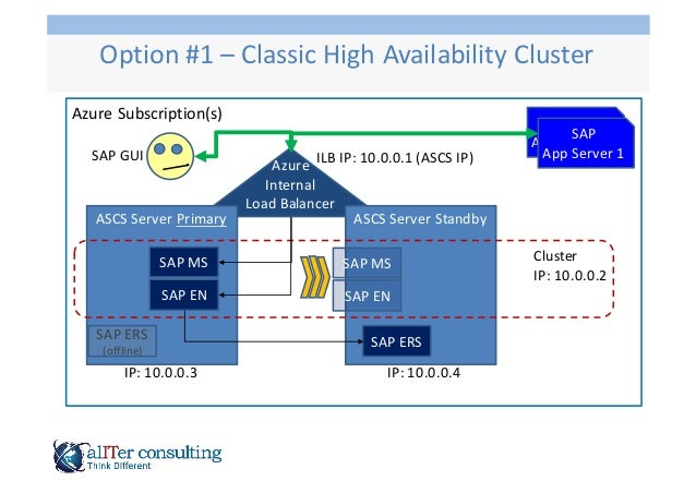 High Availability of SAP ASCS in Microsoft Azure