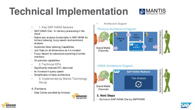 SAP HANA - The Foundation of Real Time, Now on the AWS Cloud